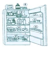 Cómo colocar los alimentos en el frigorífico