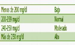 Los niveles del colesterol