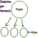 Probabilidades de tener diabetes