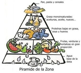 Descripción de la dieta de la zona