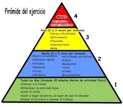 Descripción de la pirámide del ejercicio físico
